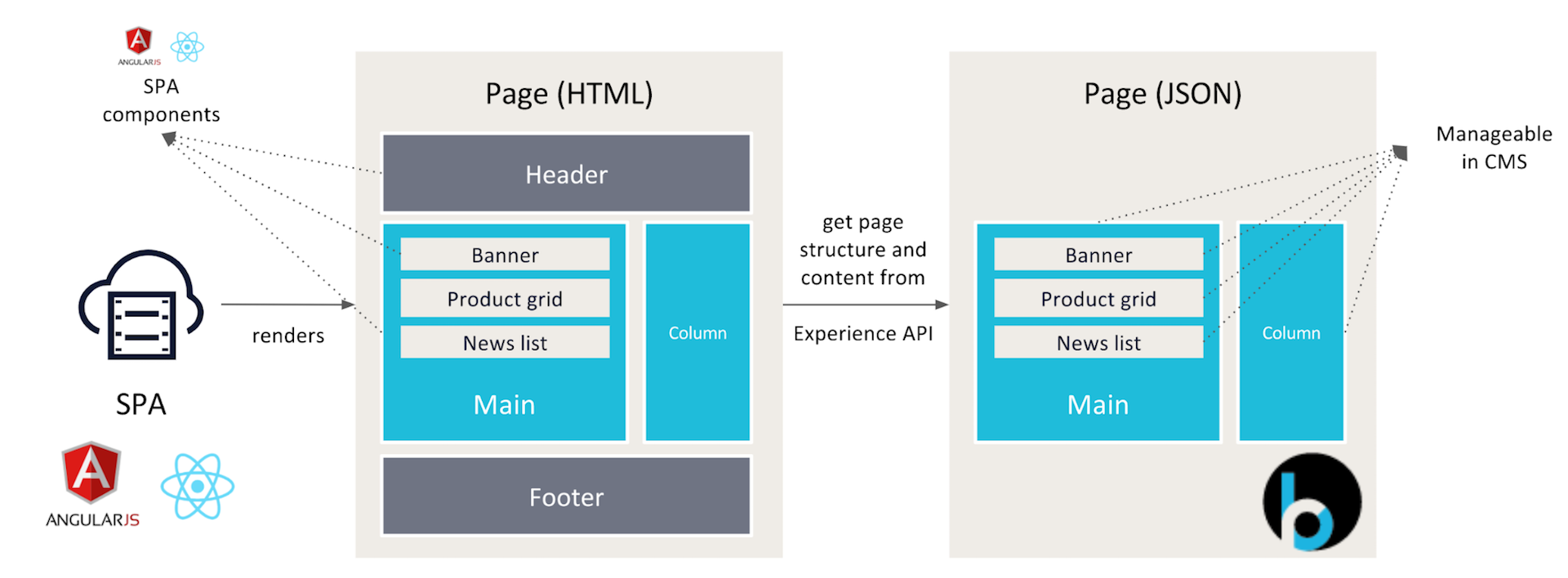 BloomReach Page Model API Architecture